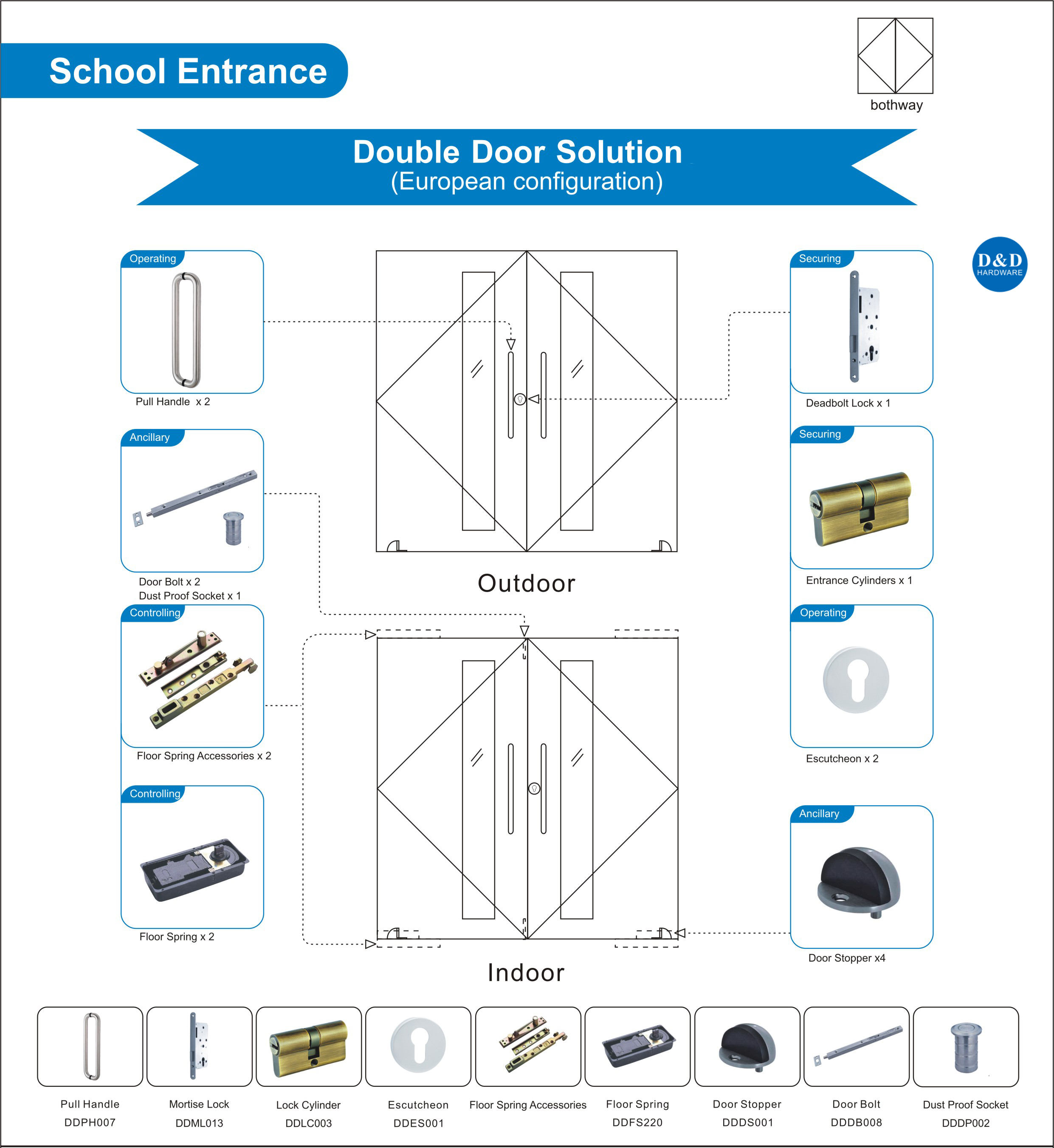 Door Hardware Solution for School Entrance Double Door